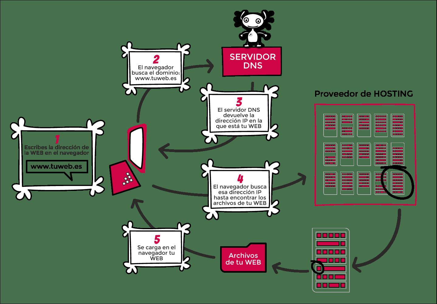 infografia-dominio-hosting